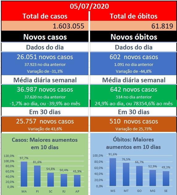 GGN Covid: no Brasil, crescimento pesado na curva de novos casos em São Paulo