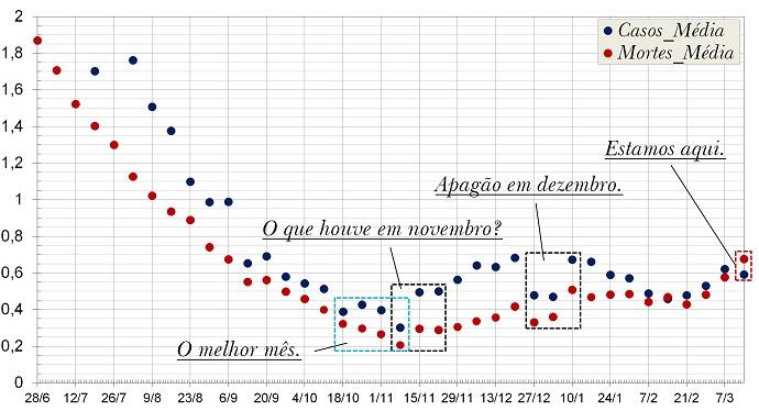 Covid-19 – Detectando um declínio na taxa de crescimento no número de casos: Tendência real ou ilusão momentânea?