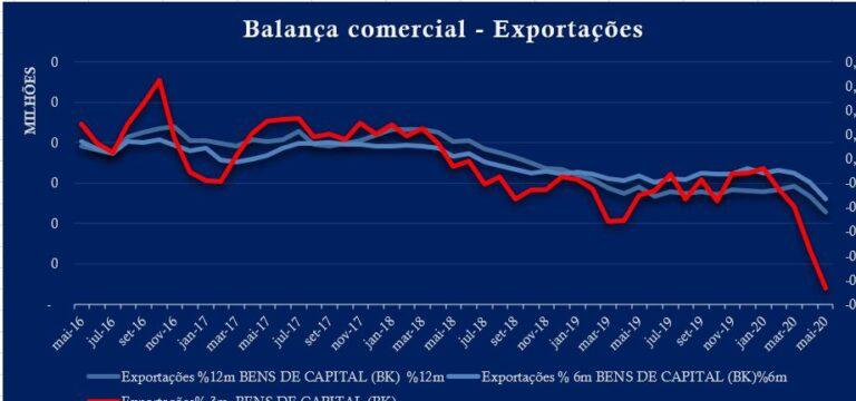 A precarização da balança comercial brasileira, por Luis Nassif