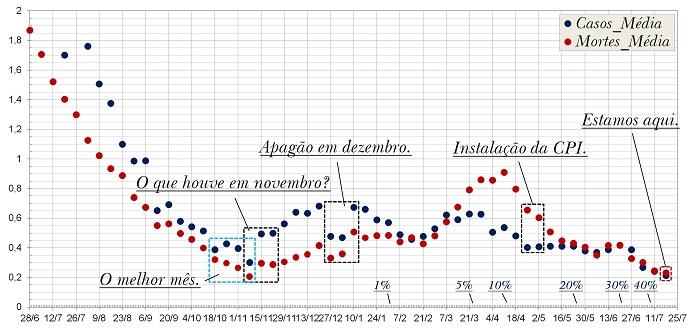 Covid-19 – As taxas de crescimento seguem caindo, mas não a ponto de autorizar um relaxamento, por Felipe A. P. L. Costa