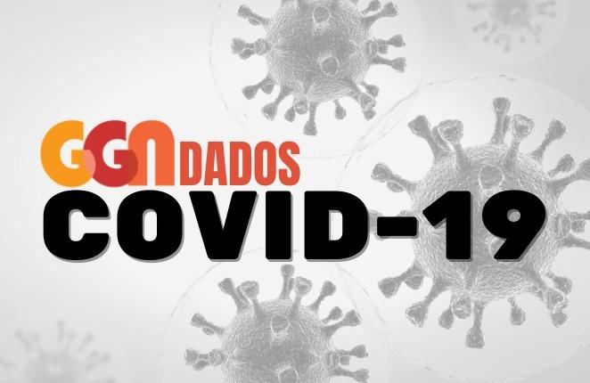 GGN Covid: média de casos cai abaixo de 40 mil