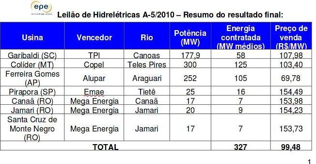 Leilão de Hidrelétricas viabiliza a construção de sete usinas com 809 MW