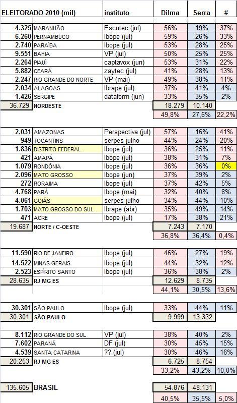 Serra e Dilma estão empatados. Em número de estados.